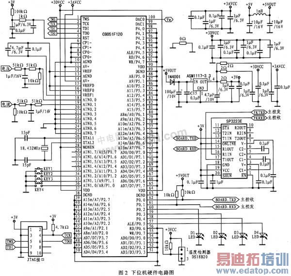 2.1.2下位机各模块设计   (1) C8051F120单片机   C8051F120单片机是完全集成的混合信号片上系统SoC(System on Chip)级MCU器件,具有与MCS-51内核及指令集完全兼容的高速、流水线结构。机器周期由标准的12个系统时钟周期降为1个系统时钟周期,峰值可达25 MI/s。除了具有标准8051的数字外设部件之外,片内集成了数据采集和控制系统中常用模拟器件和其他数字外设及功能器件,两个全双工增强型串行通讯接口(UART),真正12位、100 Ks/s逐次逼近型(SA