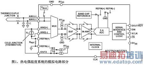 本文主要介绍可以利用的温度传感器[热电偶,电阻温度检测器(rtd),热敏