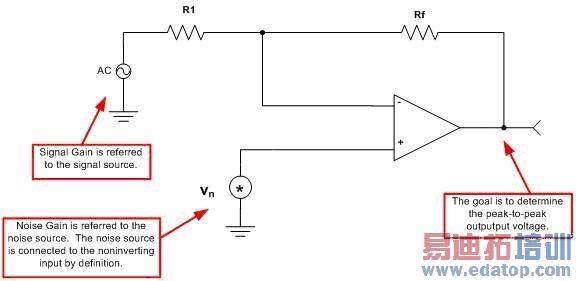 在第二部分中,我们给出了将产品说明书上噪声频谱密度曲线转换为运算放大器噪声源模型的方法。在本部分中,我们将了解如何用该模型计算简单运算放大器电路的总输出噪声。总噪声参考输入 (RTI) 包含运算放大器电压源的噪声、运算放大器电流源的噪声以及电阻噪声等。上述噪声源相加,再乘以运算放大器的噪声增益,即可得出输出噪声。图 3.