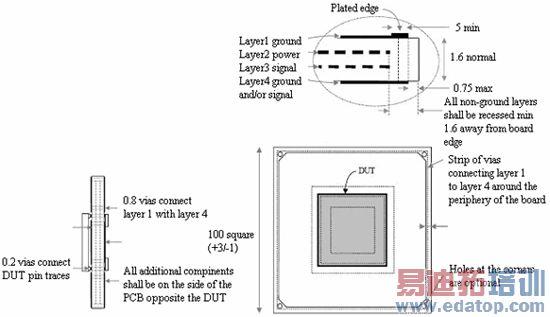 测试电路板:通常集成电路测试需要安装在一块印刷电