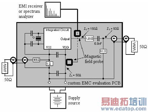 集成电路的电磁兼容测试