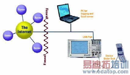 1所示,测试设备(如agilent e5515c综合测试仪)作为基站仿真器与移动