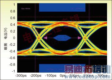 用串行rapidio交换处理高速电路板设计的信号完整性