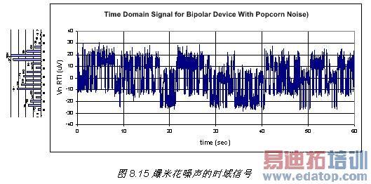 图 8.21:标准器件峰至峰噪声与器件峰至峰爆米花噪声的对比 设置爆米花噪声测试极限 本文推荐了两种用于筛选出爆米花噪声的方法。第一种方法是取噪声信号的导数,并找出分布图中的离群值。该测试建议的极限为 +/-4 标准偏差。因此,如果该导数中任何一点超出 +/- 4 标准偏差,则可认为该器件出现故障。 第二种方法是查看峰至对峰噪声。该测试极限的设置使用噪声系列文章第 7 部分中的最差情况噪声准则,图 8.