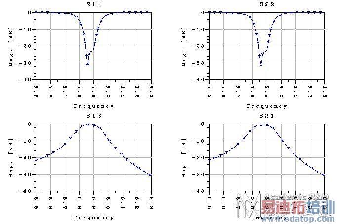 微带滤波器设计问题
