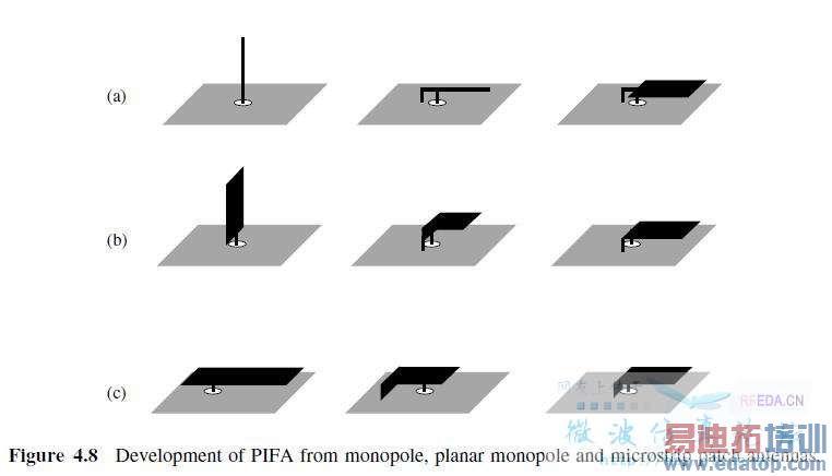 """倒f形""""pifa""""天线的问题"""