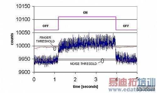 电容式触摸传感器触摸屏的实现原理