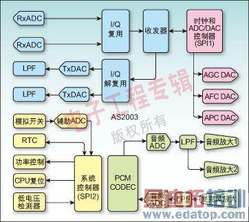 高集成度的td-scdma模拟基带集成电路