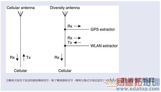 图1 从分集式天线提取GPS和WLAN(无线区网)信号的基本原理 智能手机中的RF挑战是用户期望的综合:智能手机不仅必须超薄紧凑,这些多频段、多功能设备还要能提供基于RF服务的全部功能。换句话说,用户期望上传一个大文件的同时,还可以通过LTE打电话,并能同时使用GPS进行导航,所有这些都要同时进行,不能有延迟,性能上也不能打折扣。用户的这些期望对智能手机的RF过滤及处理提出了很高的要求,尤其是对于用来从分集式天线提取GPS和WLAN(无线区网)信号的滤波器和模块。基于支持蜂窝、GPS和WLAN(无线