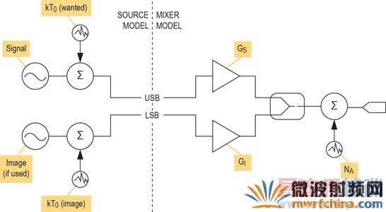 现代无线电接收机的系统噪声系数分析一:级联接收机的计算