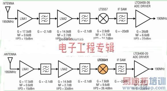 在一个接收器链路中计算性能的比较 以下接收器链路分析展现了这些新的无源混频器优势。图3所示是一个典型的、单次变频基站接收器链路,该链路用来比较同一个接收器使用新的LTC5541无源混频器和使用LT5557 有源混频器所产生的总体系统性能(参见表3)。增益为26dB的LTC6400-26 IF放大器用在基于LT5557的链路中,而增益为20dB的LTC6400-20用在基于LTC5541的链路中。这样就可以保持两种情况下总的接收器增益接近相同。如高性能基站所要求的那样,在每种情况下,都将一个高选择性SAW滤