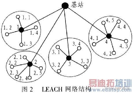 无线传感器网络路由协议与改进(3) - 微波射频