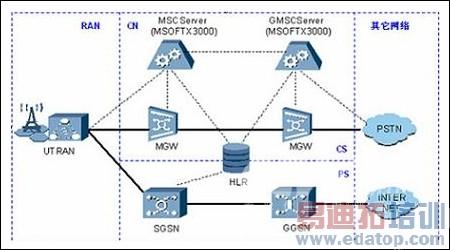 华为移动核心网络ip承载解决方案