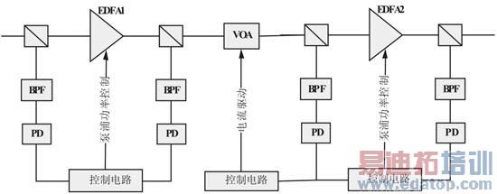 图3(b)自动增益与电压控制EDFA   当控制信道2电源切掉时耦合控制信道功率会忽然下降,返回到之前电平的时间在200μs,误差低于0.05dB。如果信号波长为1573.7nm,通过ALC使得功率抖动可稳定在偏移量1ms内低于0.1dB。我们在这里定义了功率偏移量为区分信道2 切断后功率控制的稳定性。最大功率瞬间增加(或降低)定义为区分最大(或最小)功率与信道2 切断时控制的功率。ALC电路的转换特性表示为LD电流每PD电流每时间。   EDFA1的最大功率瞬间增加值与不同输入信道在输入信道功率