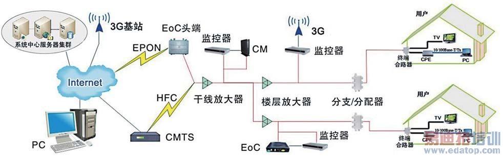 基于3g网络的hfc监控系统设计与实现