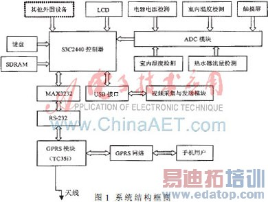 本系统的硬件开发平台以三星s3c2440为核心.