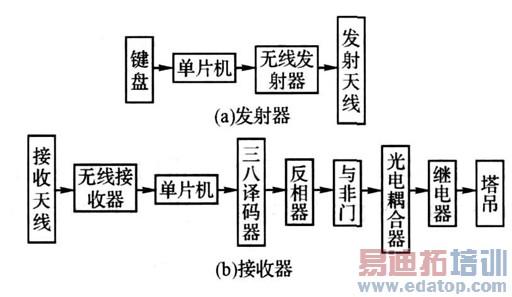 图1 系统结构 2 系统硬件电路设计 2. 1 发射电路 信号发射电路包括键盘、CPU 和数据发射部分,硬件原理,如图2 所示。塔吊的控制量(上、下,左、右、前、后、低速、中速、高速、急停等)通过键盘输入电路将相应控制信号送入单片机MSP430F135 的I/O口,经过单片机处理的信号通过其SP I口输出到无线芯片nRF905,单片机协调整个系统的正常工作,同时对射频芯片进行设置以确定其工作模式、工作频率、传输速率等参数,输出信号经过无线芯片的处理,送入无线发射部分发送至接收方。 MSP430单片机是T