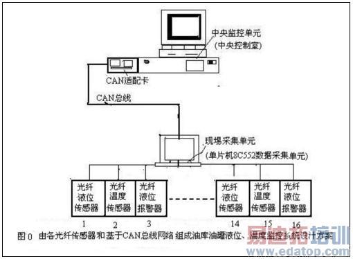 图0所示可知,监测系统分别由中央控制式的中央监控单元和现埸采集单元(或数据采集单元)组成。现埸采集单元对油罐的液位、温度信号进行数据的实时采集,同时完成数据统计、存贮;中央监控单元可以定期或不定期地从现埸采集单元获取数据并完成图像监测、数据统计、报表、打印及数据库管理。而中央监控单元和现埸采集单元之间通过CAN总线连接在一起,在这个网络中,中央监控单元处于主控位置,而现埸采集单元可以随时响应中央监控单元的命令。其现埸采集单元由单片机8C552及采集、存储、显示、遥控和通信模块组成,每个现埸采集单元可与光