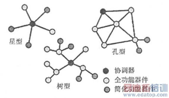 种有效的网络结构
