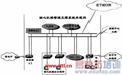 管理支撑系统承载网络结构示意图