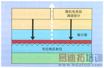 图1为vcsel的基本结构