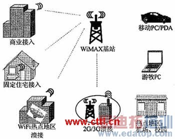 通信的全移动电信网络标准