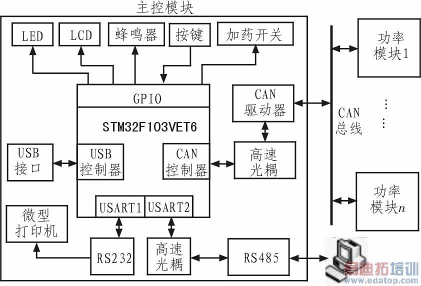 图1 系统总体结构图 2 系统硬件设计 2.1 主控芯片STM32F103VET6 STM32F103VET6属于STM32F103增强系列处理器,具有更多片内RAM和外设,具体特性如下: 1)采用基于哈佛架构的3级流水线内核Cortex-M3,具有单周期乘法、硬件除法特性,最高工作频率72 MHz,运算速度高达1.25DMips /MHz.