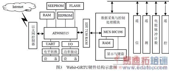 图中软件结构主要包括:实时内核webitx 2.