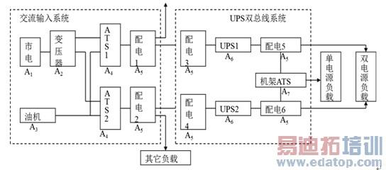 图1 无单点故障的冗余系统架构图 提高UPS供电设备的可维护性 降低维护时间是提高可用性的另一重要途径。模块化设计可以有效改善易维护性,降低维护时间。UPS设备各个功能单元模块化之后,故障之后只需更换上相应备件即可,大幅降低了维护的技术门槛,运维人员可自行更换维护。不但维护成本可有效降低,故障修复时间也可大幅缩短,从而将业务损失降到最低。另外,模块化易于实现在线维护,即故障修复期间负载可以不断电。如果需要断电才能维护,就需要拉备用电源为负载供电,这样维护非常复杂,而且维护时间很长。 提高UPS供电设备的