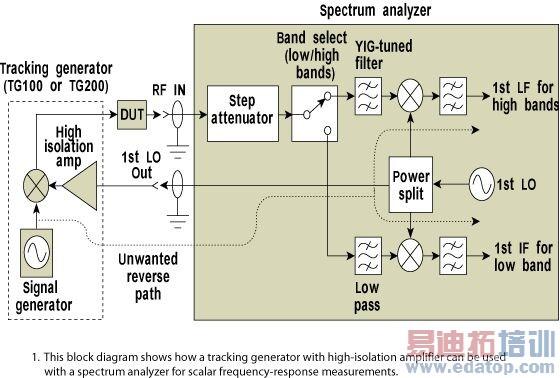 倍频器和适当的混频器