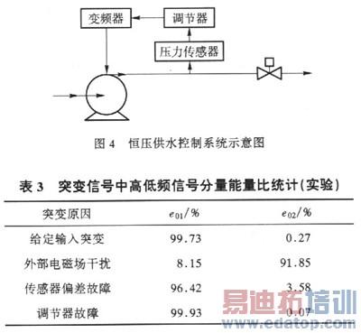 在线传感器突变信号的检测与区分