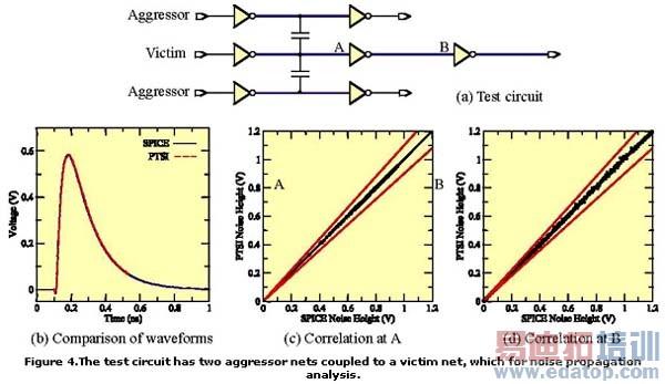 图4:测试电路有两个侵入者网络与一个受损网络(用于噪声衍播分析)产生耦合。 图4显示了串扰噪声结果与Spice的关系。测试电路有两个侵入者网络与一个受损网络产生耦合。它有一个用于噪声衍播分析的扇出网络。图4b比较了一个典型事例的CCS噪声和Spice波形。在图表所及的分辨率下,其误差仅依稀可辨。为得到精确关联应覆盖多种情况,所以对单元驱动强度、侵入驱动器的输入迁变时间及互连长度进行了各种变化。 点A(用于噪声计算)的噪声冲击幅度关联表示在图4c中;点B(既用于噪声计算也用于衍播)的关联表示在图4d中。
