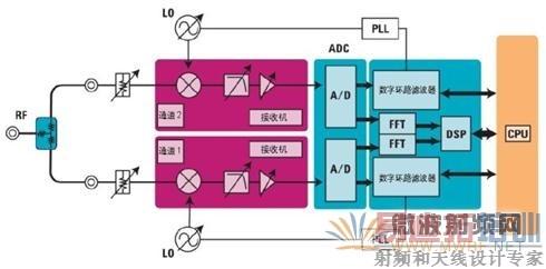 信号源分析仪原理结构框图