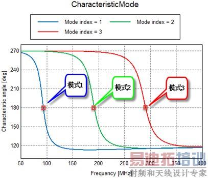 > 基于特征模理论的系统天线设计方法  典型的特征模分析流程 [10]
