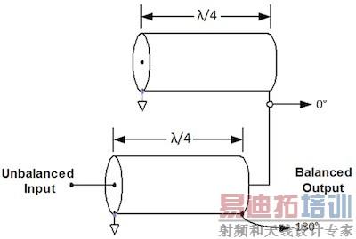 """通过增加同轴电缆的一个""""平衡""""部分,可以改善振幅和相位平衡,以此来优"""