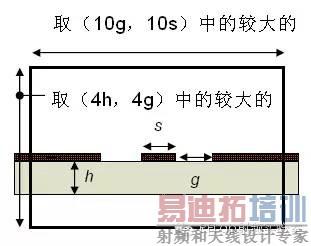 超宽带天线的定义_HFSS端口设置方案,一般人我不告诉他 - HFSS教程