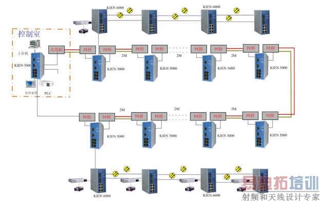 青藏铁路综合监控系统通信解决方案