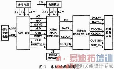 基于FPGA的空间电场信号采集系统设计