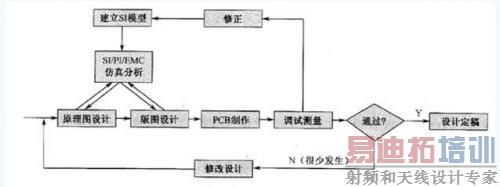 基于信号完整性分析的PCB设计方法