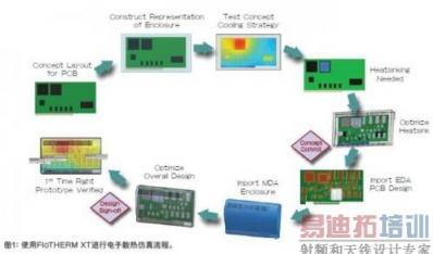 结合MDA-EDA电子散热仿真解决方案
