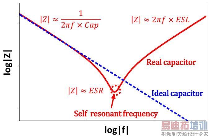阻抗参数或z参数是用于描述线性电路网络(例如pdn)特性的参数.