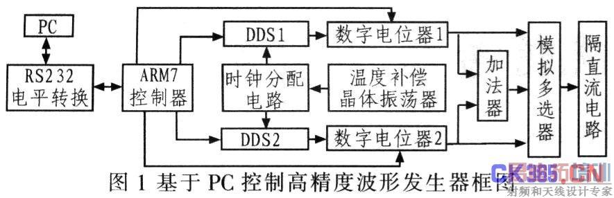 基于ad9833的高精度可编程波形发生器系统设计