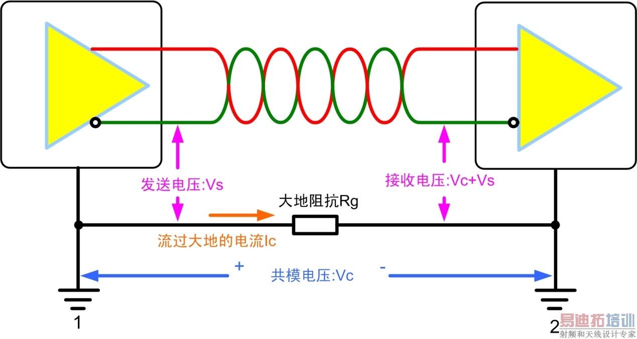 测试测量 技术文章 > can/rs-485总线为什么要隔离