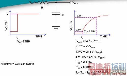 """示波器前端放大器幅频特性的波特图是新示波器发布的""""出生证""""."""