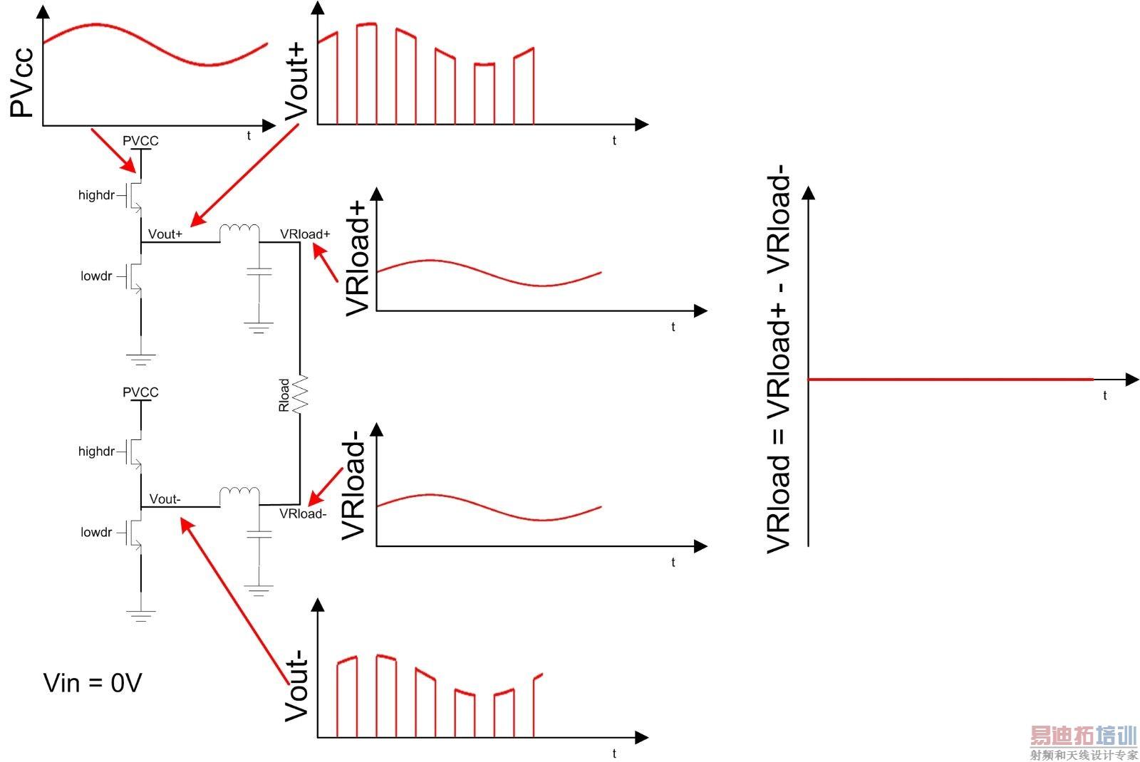 图2. 具备LC 滤波器的BTL D 类PSRR 测量 在继续探讨如何应付PSRR 测量的缺陷之前,首先谈论一下回馈。从前文的论述中,应该不难察觉到D 类放大器本身有电源噪音方面的问题,若不进行反馈,这将成为一个重大缺陷(在高阶音频应用中,开放回路放大器可达到不错的音质,然而这类放大器一般都具备相当稳定、高性能的电源,而且成本也相当高,因此不能相提并论。) 若要补强对供电噪音的敏感度,设计人员可以设计一个电源已经过良好调节的系统,不过成本会增加,又或者是使用具有反馈的D 类放大器(也称为封闭回路放大器)
