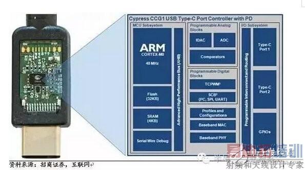 图26,usb type c接口控制芯片
