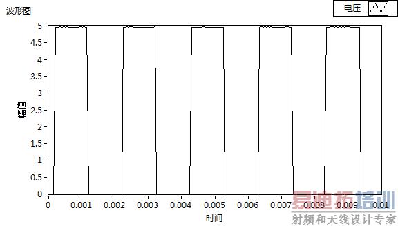 直流电机转速控制系统  同时,为了进一步的确认pwm的频率为490hz,已验