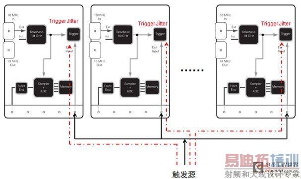 信号从进入示波器输入接口,经过前端模拟电路,到达adc,这一段行程需要