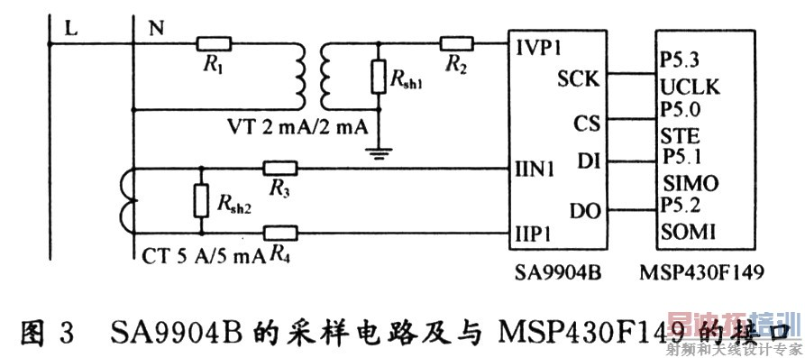 MSP430F149的UARTl采用SPI模式可以和SA9904B的SPI总线直接连接,MSP430F149内部产生标准的SPI时序,采用4线主从通信模式,MSP430F149工作在主机模式,STE为SPI选通控制端,UCLK引脚上的UCLK信号是SPI总线的同步时钟,在第一个UCLK周期,已写入UTXBUF的数据以高位在前低位在后的顺序移入移位寄存器,并由SIMO引脚移出,同时从SOMI引脚锁存数据并送入接收移位寄存器,接收移位寄存器满,则把接入数据放入接收缓存URXBUF中,在接收过程中最先接收到的