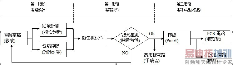 印刷电路板(pcb)制作( -上)